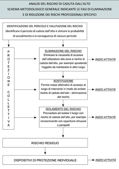 Analisi del Rischio